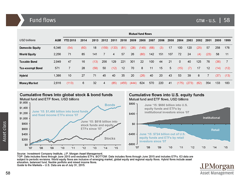 Equity inflows and Outflows from Retail Investors