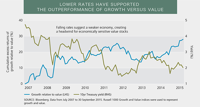 Value Premium - Lower Rates Have Promoted Growth over Value