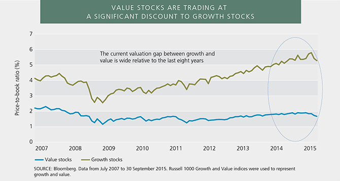 Value Premium - Value Trading at a Discount to Growth