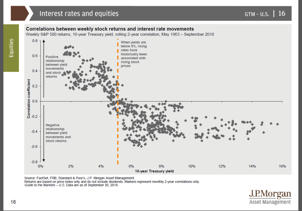 Rates and Market Return Correlations
